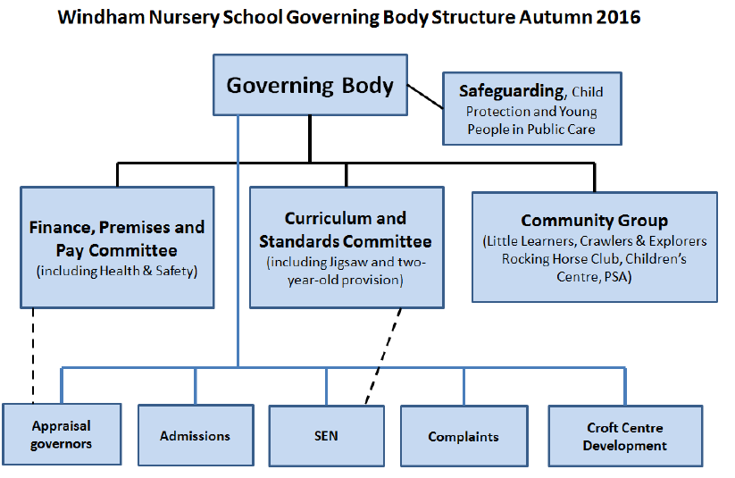Windham Nursery School Governing Body