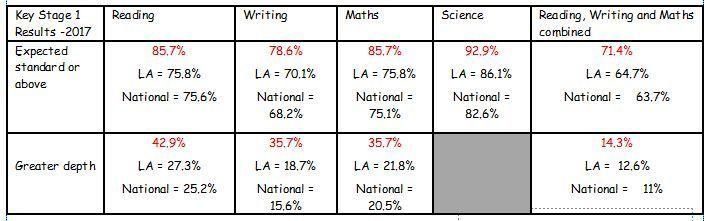 KS1 results