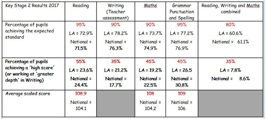 KS2 SATs results