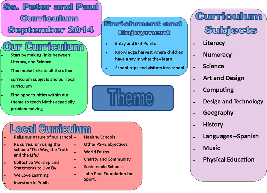 Ss Peter and Paul Catholic Primary - Curriculum