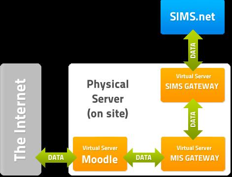 sims for teachers registers