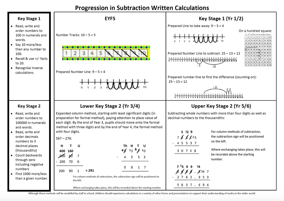 Subtraction Policy