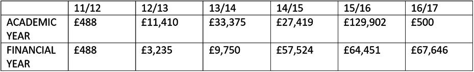 2011-17 Pupil Premium funding