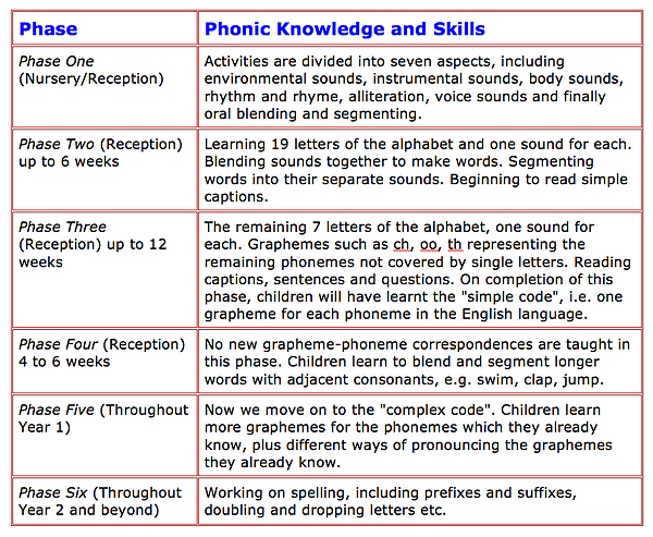 Letter And Sounds Phase  Assessment