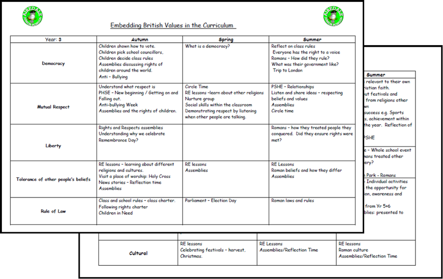 Example of our British Values & SMSC Learning Grid