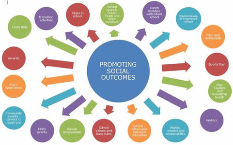 <p>PROMOTING SOCIAL OUTCOMES AT BWJS</p>
