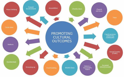 PROMOTING CULTURAL OUTCOMES AT BWJS