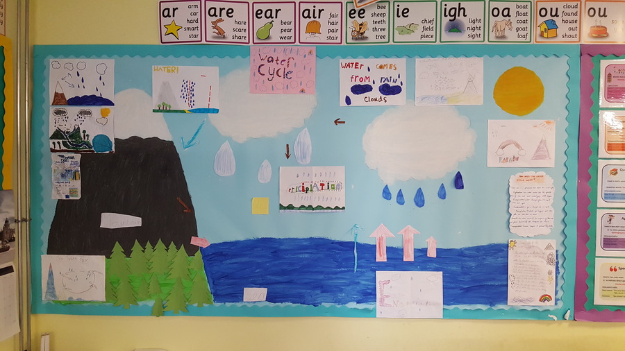 I think you'll all agree that the children did a fantastic job with our water cycle working wall this term.
