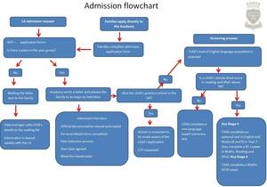 Attendance Flowchart Dec 16.jpg