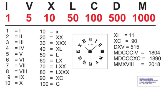 Roman numerals picture