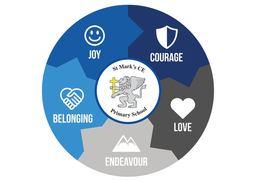 St Mark's C.E. Primary School Values
