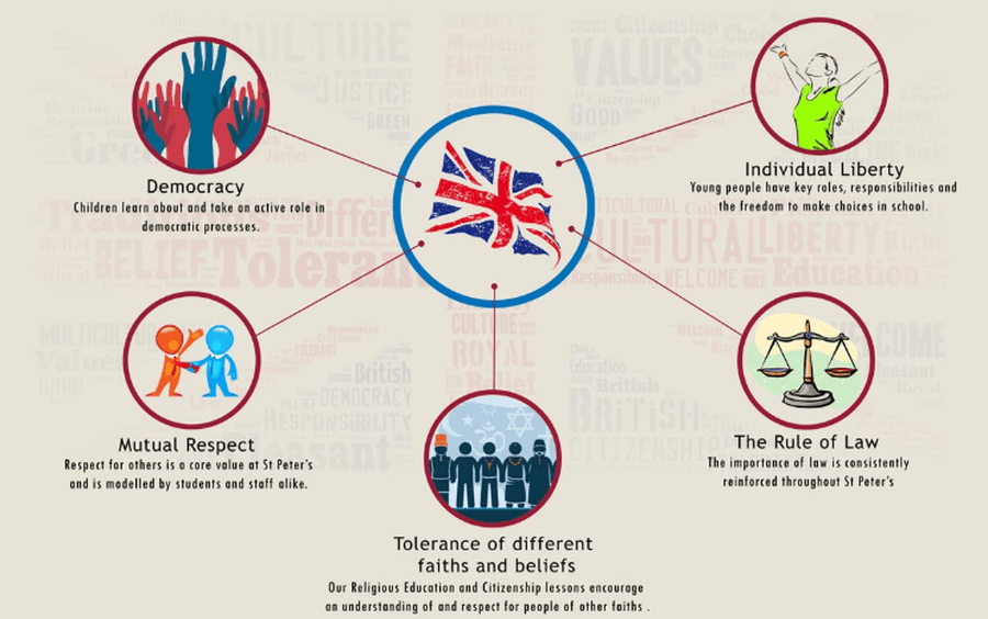 Our British Values Assembly Themes