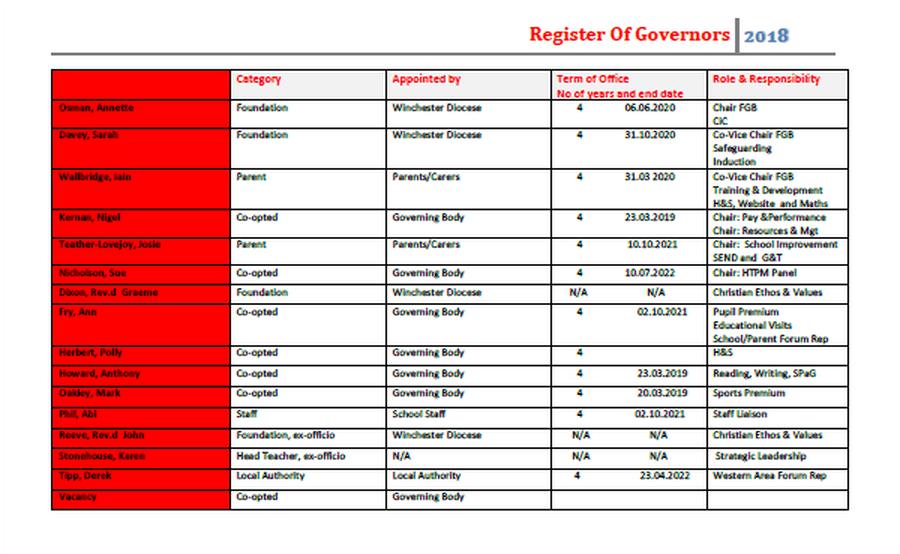 Bartley C of E Junior School - Governors