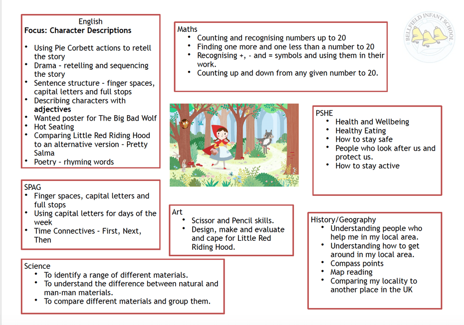 Bellfield Infant School - Key Stage 1 curriculum
