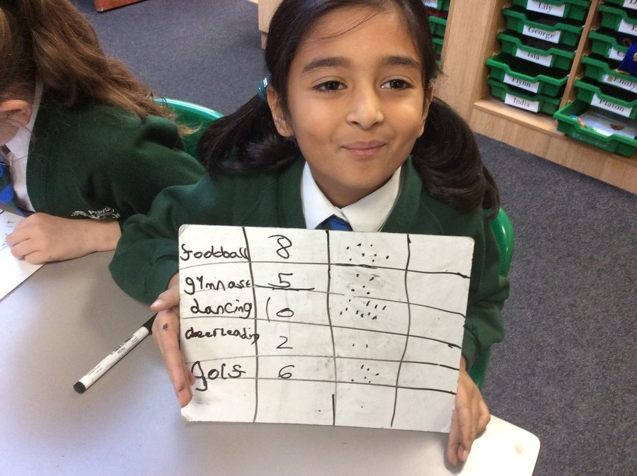 We have been learning new ways to record data, including through tallies and pictograms.