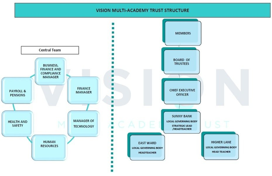 Vision Multi Academy Trust - Governance