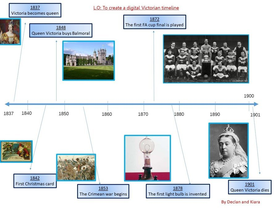A superb example of a Victorian timeline using animations, images and text boxes.