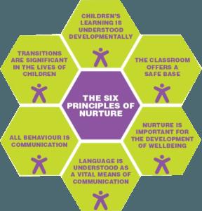 The Six Principles of Nurture