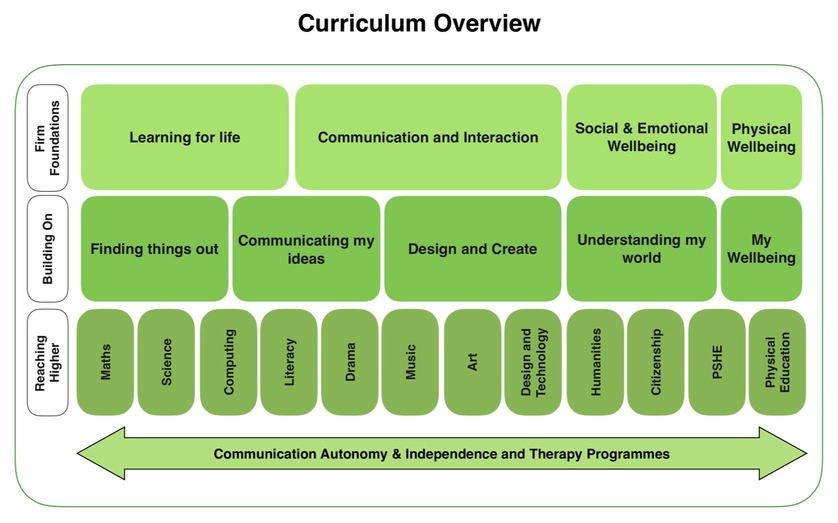 Curriculum Structure - our curriculum is designed to make sure all students access learning in all areas of the curriculum at a level and pace that suits their individual learning style. 1