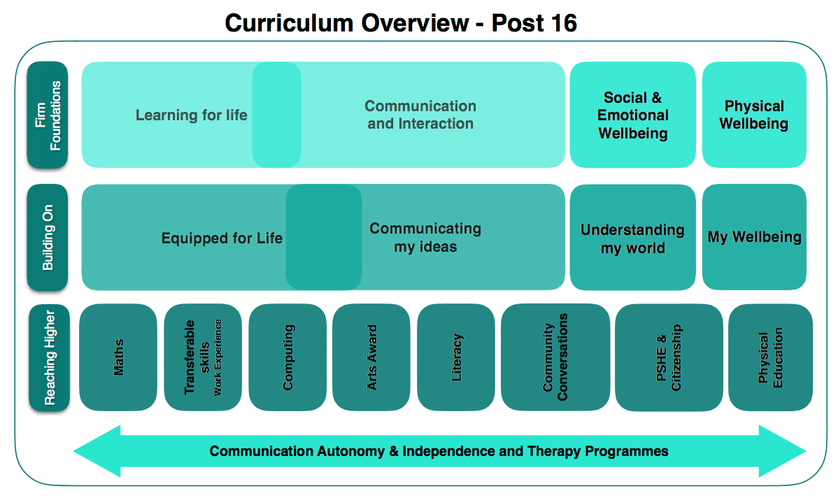 The Key Stage 5 curriculum reflects the changing needs of our students.   There is a focus on core knowledge and skills alongside preparing for life beyond Richard Cloudesley School.  1