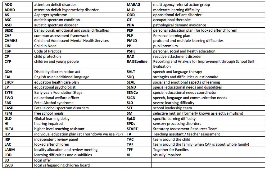 SEND Glossary