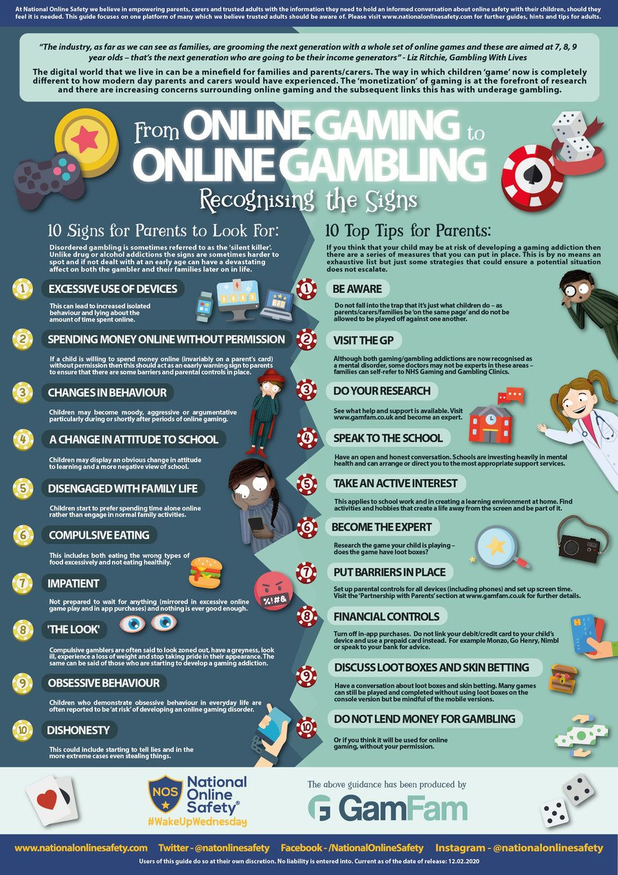 Online Gaming to Gambling
