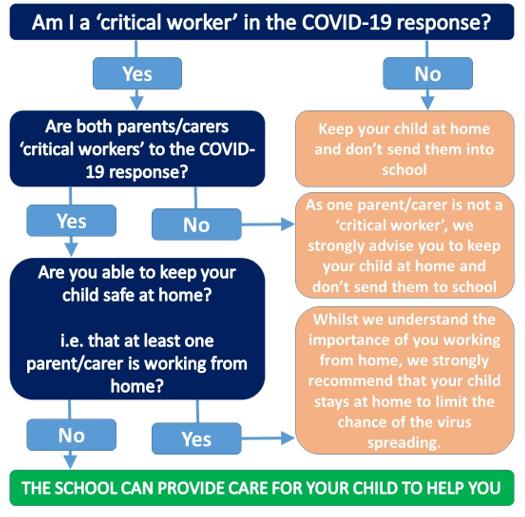 Am I a critical worker?