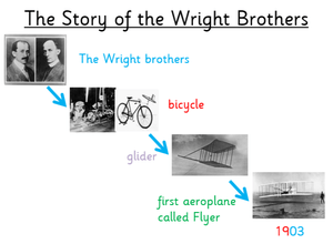 The story of the Wright brothers.
