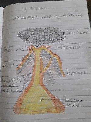 Fatima's Volcano Diagram