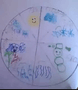 Tarunya weather chart.png