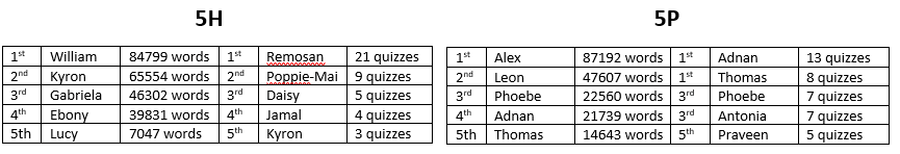 Todays reading leader board highlights the top readers in  Year 5 over the last 2 weeks (including the half term week).  Well done to those of you who are reading regularly - it is not going unnoticed!  Remember to log into Accelerated Reader, use the link: https://ukhosted48.renlearn.co.uk/6703385