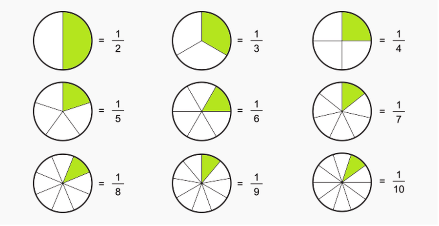 Fractions 2 - ordering