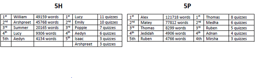 Todays reading leader board highlights the top readers in  Year 5 over the last week.  Well done to those of you who are reading regularly - it is not going unnoticed!  Remember to log into Accelerated Reader, use the link: https://ukhosted48.renlearn.co.uk/6703385