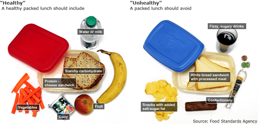 Examples of Packed Lunches