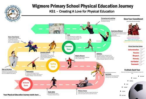 WPS KS1 Curriculum Map.jpg