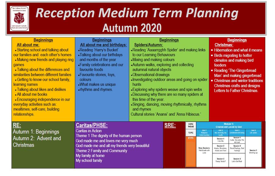 RECEPTION AUTUMN PLAN 2020