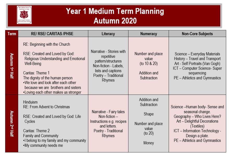 Year 1 Medium Term Plan 2020 Autumn