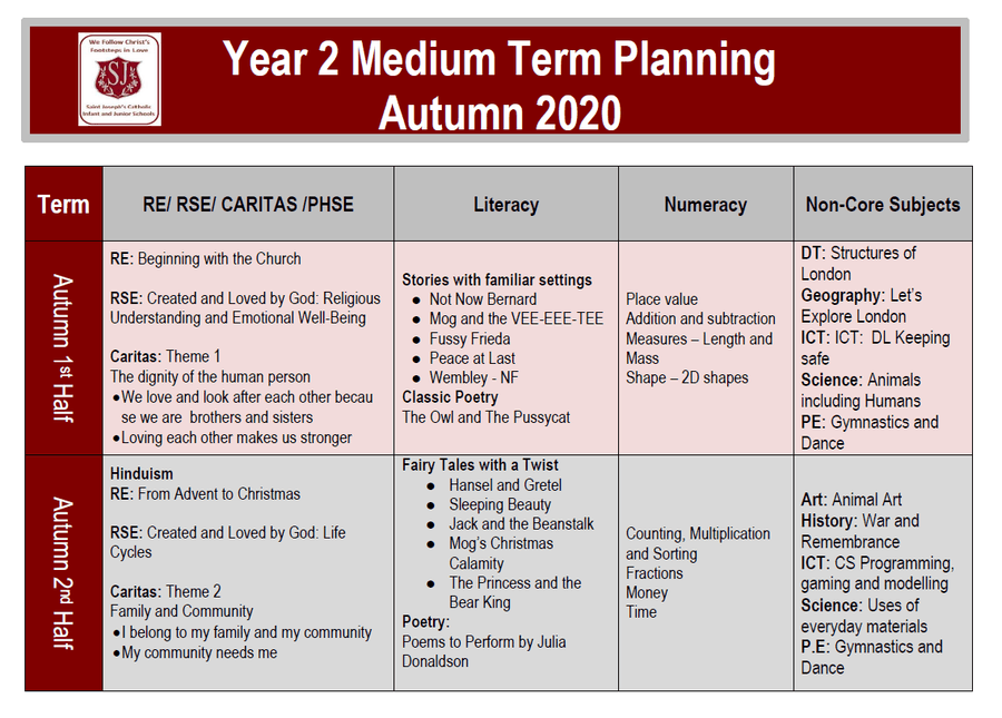 Saint John Paul Medium Term Plan Autumn 2020