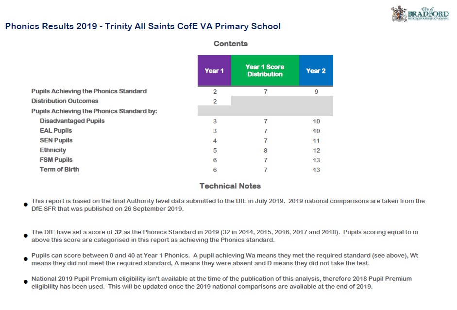 Trinity All Saints Phonics Results 2019