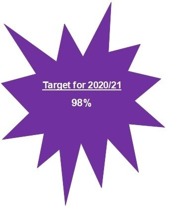 Trinity All Saints Attendance Target for 2020-21