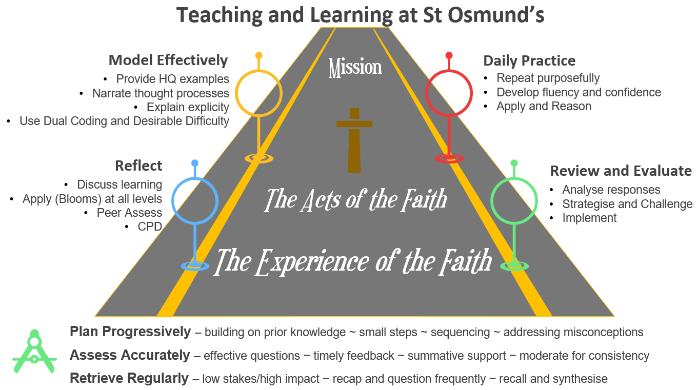 Teaching and Learning Roadmap - St Osmund's