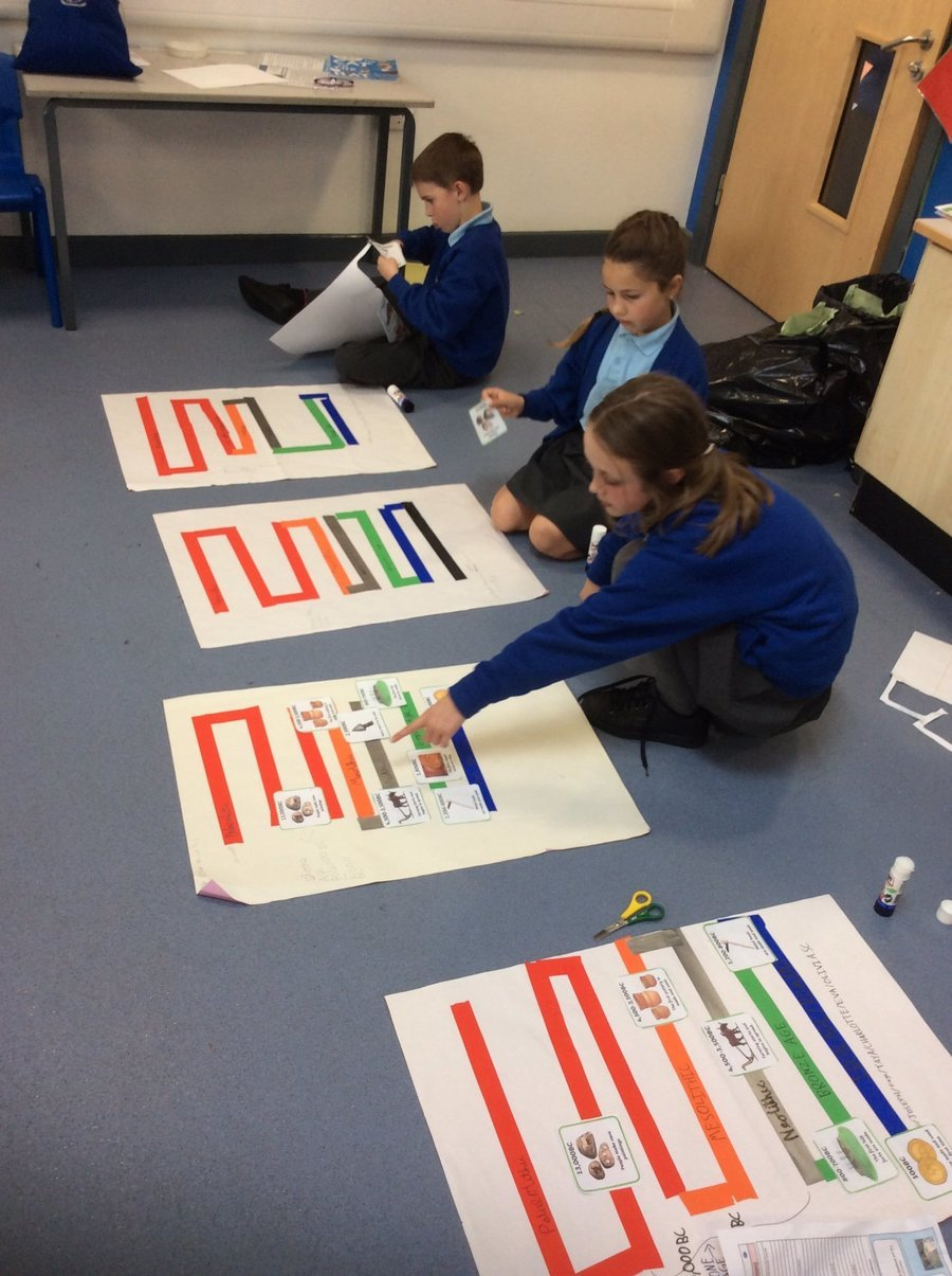 Creating Pre-historic timelines to understand the history of Britain and the chronological order of our learning!