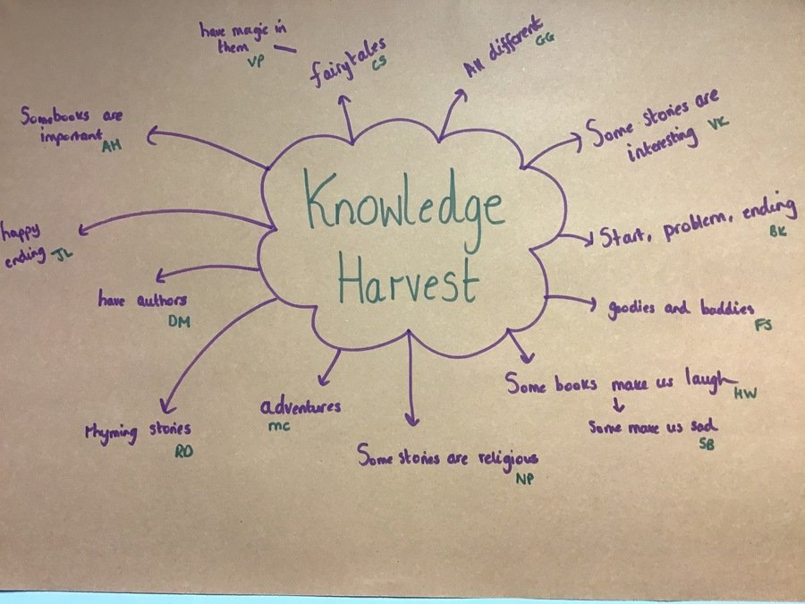 Our Knowledge Harvest
