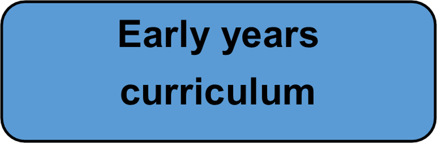 Find out more about our curriculum