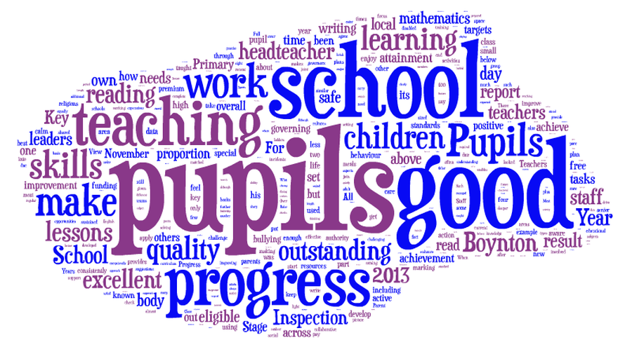 A Word Cloud from our Ofsted Inspection