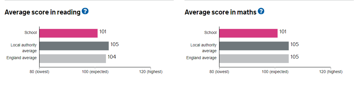 Average 'Scaled Scores' in Reading and Maths