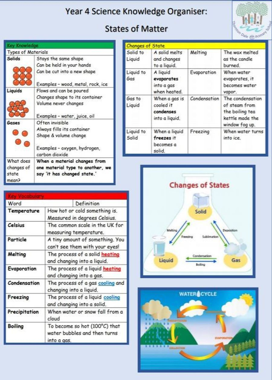 Science Knowledge Organiser: States of Matter