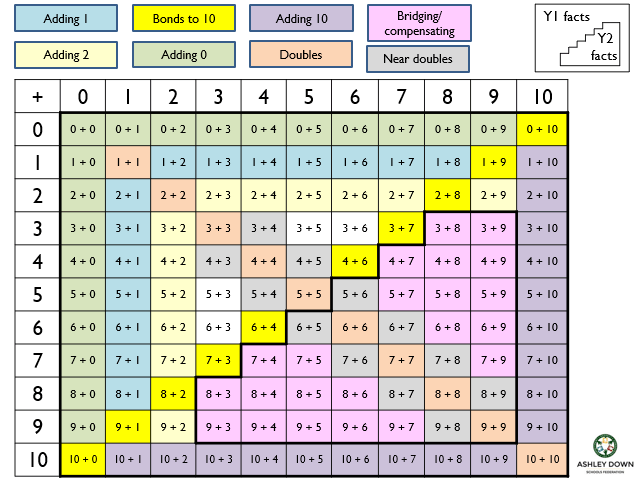 Year 1 and 2 number facts