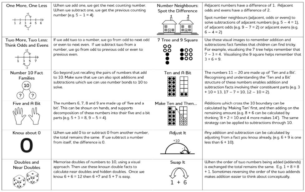 Number Sense Strategies