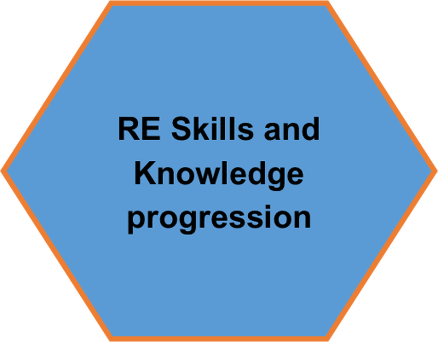 Click here to see you RE Skills Progression